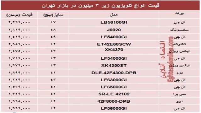 محبوبترین تلویزیونهای ارزان قیمت بازار
