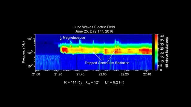 صدای عبور فضاپیمای جونو از میدان مغناطیسی مشتری