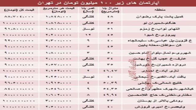 قیمت خانه زیر 100 میلیون در تهران؟