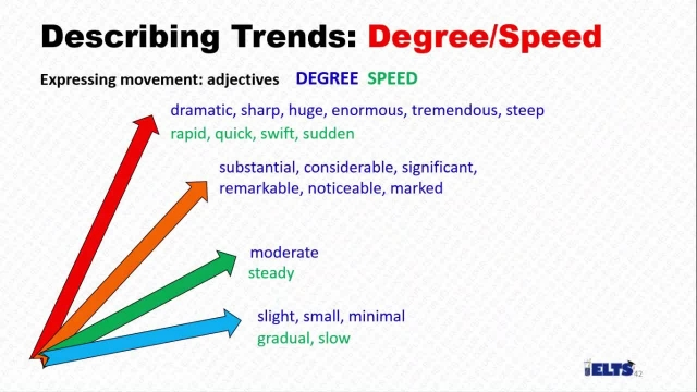 دانلود رایگان دوره کامل آموزش IELTS -درجه و سرعت تغییرات در نمودار رایتینگ تسک 1