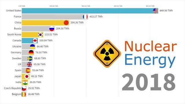 در چه کشورهایی از انرژی هسته ای استفاده میشود ؟