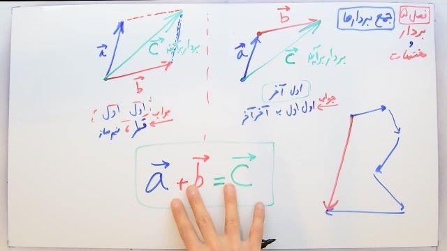 آموزش ریاضی پایه هشتم - فصل پنجم- بخش اول - معرفی و برآیند بردار ها