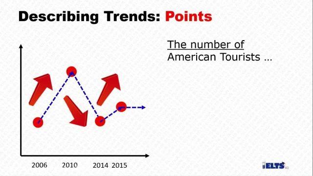 دانلود رایگان دوره کامل آموزش IELTS -رایتینگ -توصیف نقاط نمودار های Line Graph